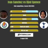 Ivan Sanchez vs Djed Spence h2h player stats