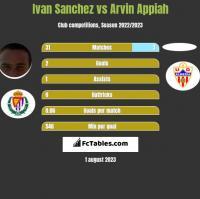 Ivan Sanchez vs Arvin Appiah h2h player stats