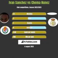 Ivan Sanchez vs Chema Nunez h2h player stats