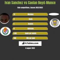 Ivan Sanchez vs Caolan Boyd-Munce h2h player stats