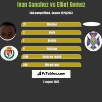 Ivan Sanchez vs Elliot Gomez h2h player stats