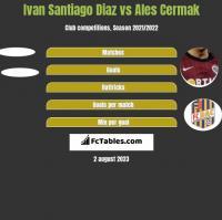 Ivan Santiago Diaz vs Ales Cermak h2h player stats