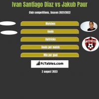 Ivan Santiago Diaz vs Jakub Paur h2h player stats