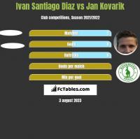 Ivan Santiago Diaz vs Jan Kovarik h2h player stats