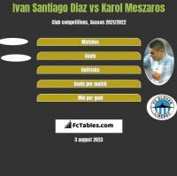 Ivan Santiago Diaz vs Karol Meszaros h2h player stats