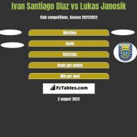 Ivan Santiago Diaz vs Lukas Janosik h2h player stats