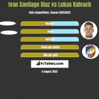 Ivan Santiago Diaz vs Lukas Kalvach h2h player stats
