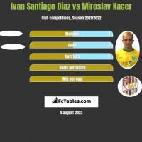 Ivan Santiago Diaz vs Miroslav Kacer h2h player stats