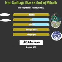 Ivan Santiago Diaz vs Ondrej Mihalik h2h player stats