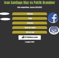 Ivan Santiago Diaz vs Patrik Brandner h2h player stats