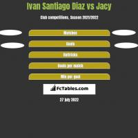 Ivan Santiago Diaz vs Jacy h2h player stats