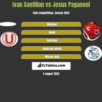 Ivan Santillan vs Jesus Paganoni h2h player stats