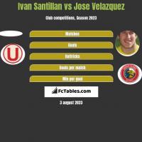Ivan Santillan vs Jose Velazquez h2h player stats