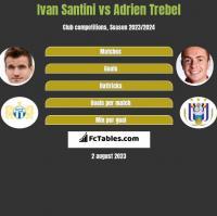 Ivan Santini vs Adrien Trebel h2h player stats