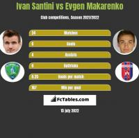 Ivan Santini vs Evgen Makarenko h2h player stats