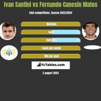 Ivan Santini vs Fernando Canesin Matos h2h player stats