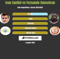 Ivan Santini vs Fernando Conceicao h2h player stats