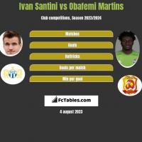 Ivan Santini vs Obafemi Martins h2h player stats