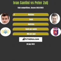 Ivan Santini vs Peter Zulj h2h player stats