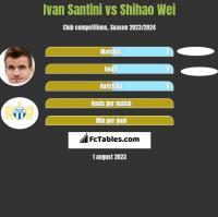 Ivan Santini vs Shihao Wei h2h player stats