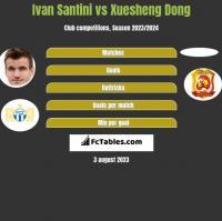 Ivan Santini vs Xuesheng Dong h2h player stats