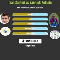 Ivan Santini vs Yannick Bolasie h2h player stats