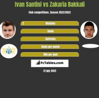 Ivan Santini vs Zakaria Bakkali h2h player stats
