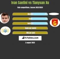 Ivan Santini vs Tianyuan Xu h2h player stats