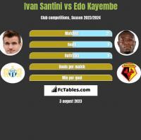 Ivan Santini vs Edo Kayembe h2h player stats