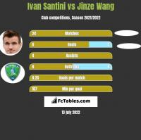 Ivan Santini vs Jinze Wang h2h player stats