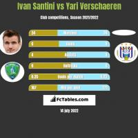 Ivan Santini vs Yari Verschaeren h2h player stats