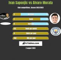 Ivan Saponjić vs Alvaro Morata h2h player stats