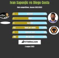 Ivan Saponjić vs Diego Costa h2h player stats