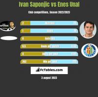 Ivan Saponjić vs Enes Unal h2h player stats