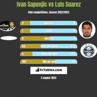 Ivan Saponjic vs Luis Suarez h2h player stats