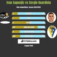 Ivan Saponjic vs Sergio Guardiola h2h player stats