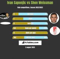 Ivan Saponjic vs Shon Weissman h2h player stats