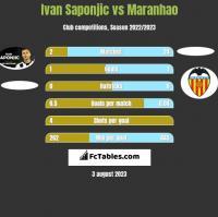 Ivan Saponjic vs Maranhao h2h player stats