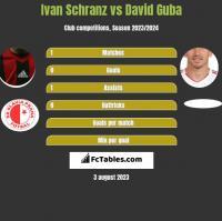 Ivan Schranz vs David Guba h2h player stats