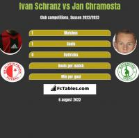 Ivan Schranz vs Jan Chramosta h2h player stats