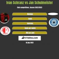 Ivan Schranz vs Jan Schulmeister h2h player stats