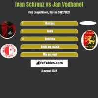Ivan Schranz vs Jan Vodhanel h2h player stats