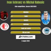 Ivan Schranz vs Michal Rabusic h2h player stats