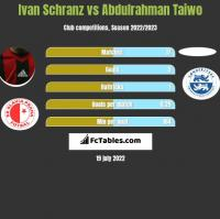 Ivan Schranz vs Abdulrahman Taiwo h2h player stats