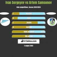 Ivan Sergeyev vs Artem Samsonov h2h player stats