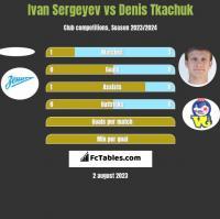 Ivan Sergeyev vs Denis Tkachuk h2h player stats