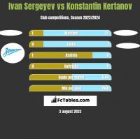 Ivan Sergeyev vs Konstantin Kertanov h2h player stats