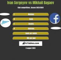 Ivan Sergeyev vs Mikhail Bagaev h2h player stats