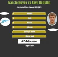 Ivan Sergeyev vs Ravil Netfullin h2h player stats