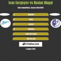 Ivan Sergeyev vs Ruslan Magal h2h player stats